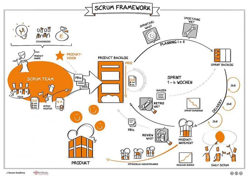 Scrum Workflow