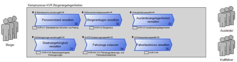 Auszug Prozesslandkarte KVR