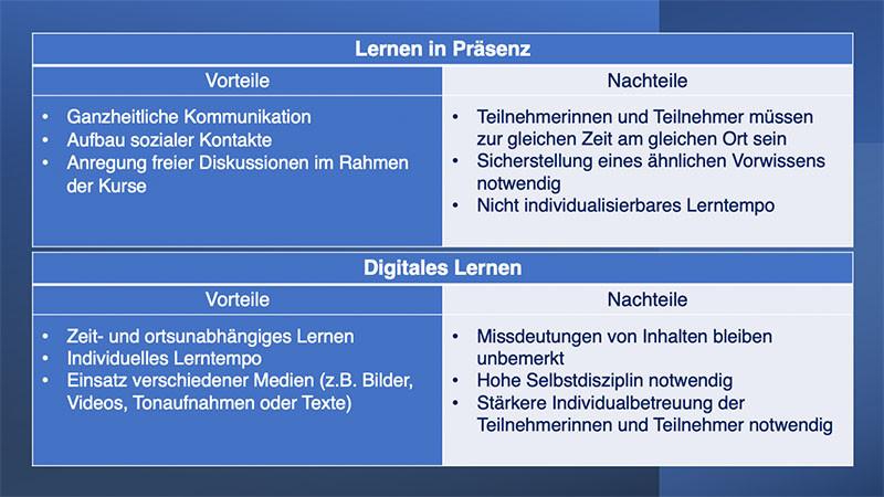 Blended Learning - Vergleichstabelle der Vor- und Nachteile von Digitalem Lernen und Präsenzlernen