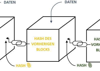 #explainIT: Blockchain erklärt
