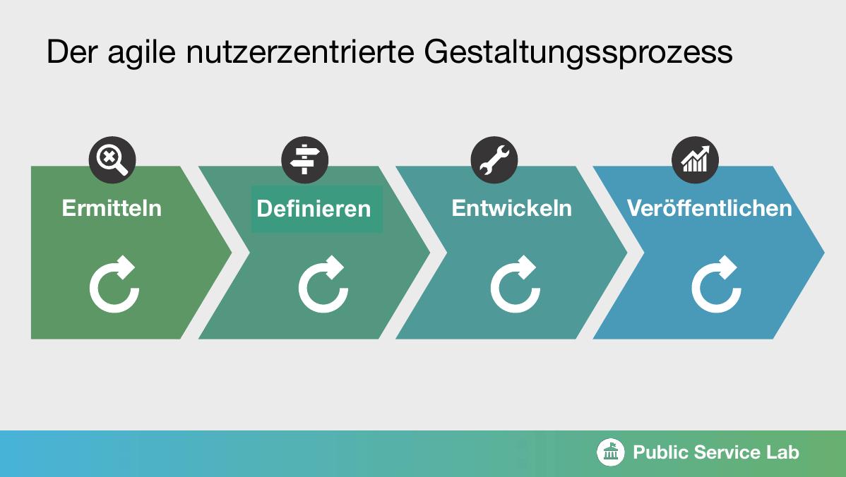 Grafik zum agilen nutzerzentrierten Gestaltungsprozess