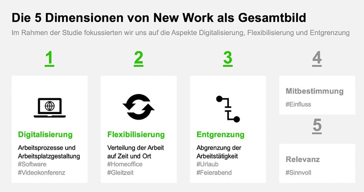 Übersicht über die fünf Kernbereiche von New Work