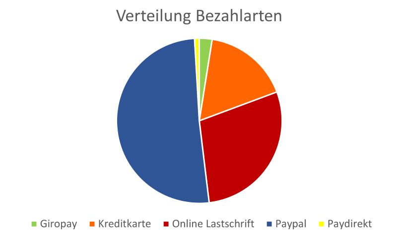 E-Payment, Bezahlarten