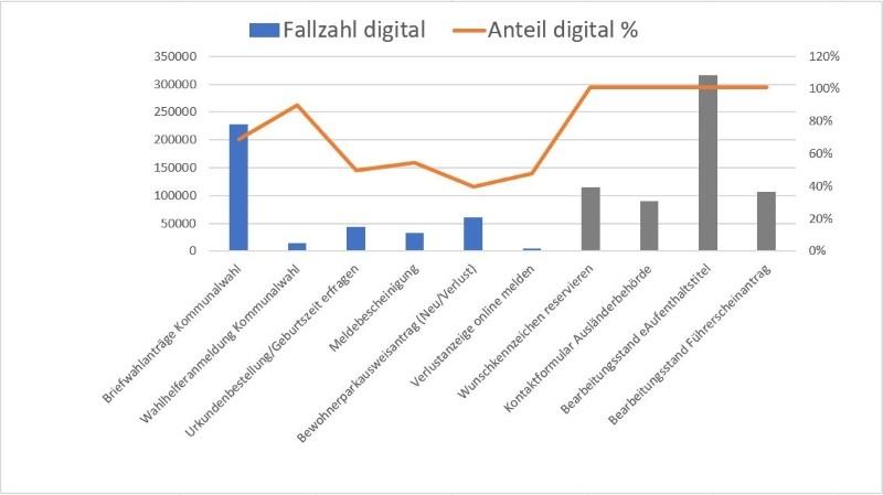Fallzahlen und Anteil digitaler Nutzung