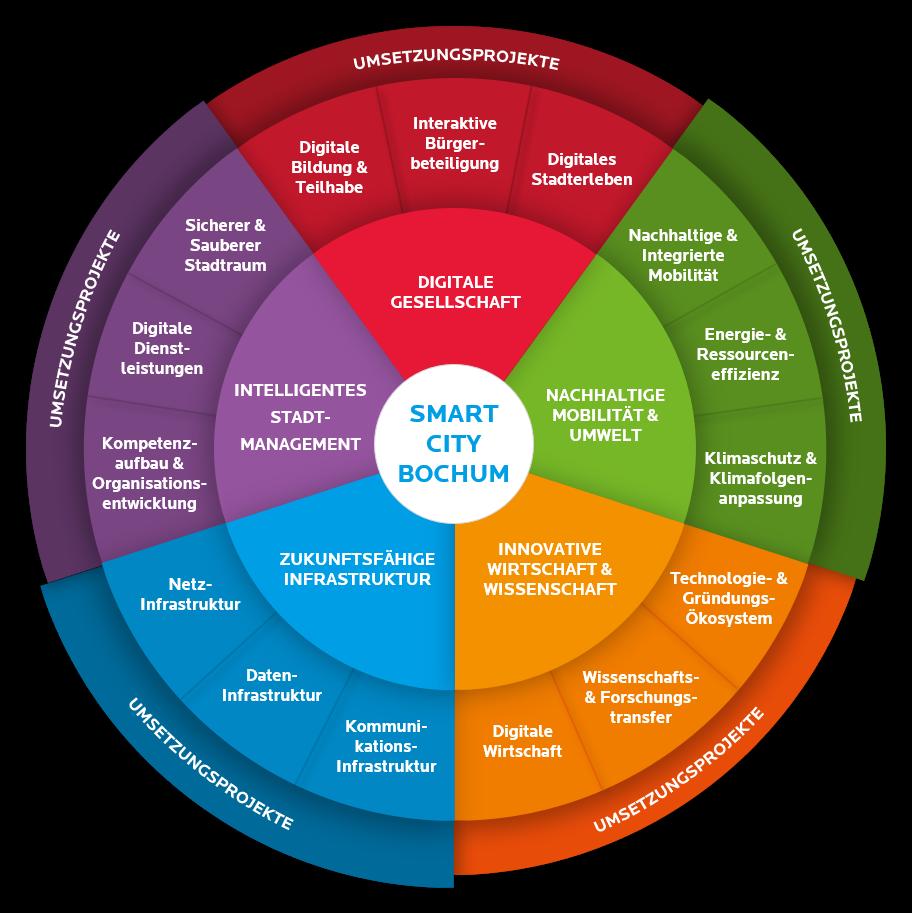 Handlungsfelder und Umsetzungsprojekte der Smart City Bochum