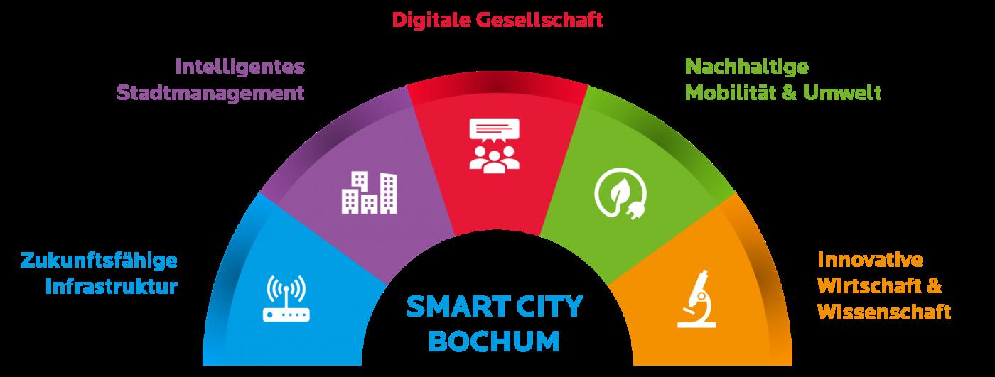 Die fünf Leitthemen der Smart City Bochum