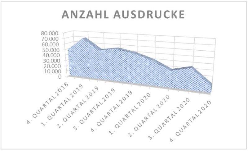Grafik eVergabe Papierverbrauch