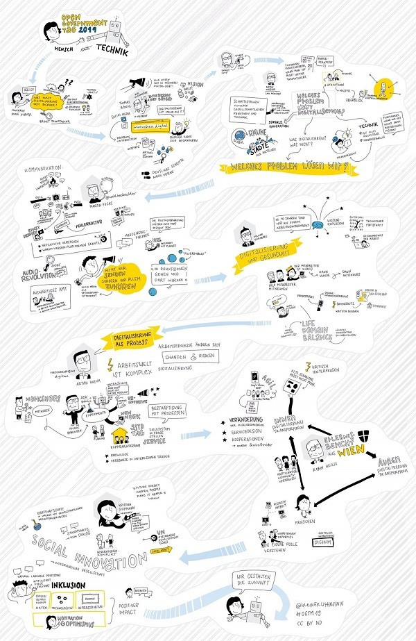 Graphic Recording, Quelle: @KleinerW4hnsinn