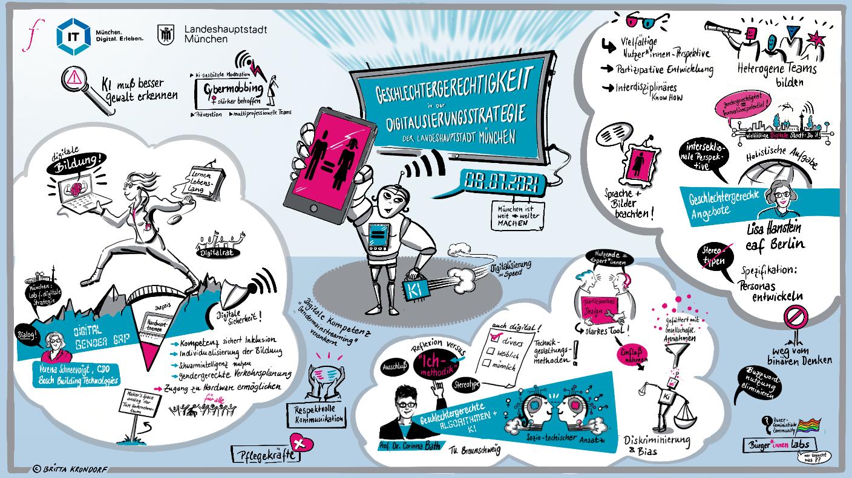 Graphic Recording Stadtratshearing Geschlechtergerechtigkeit