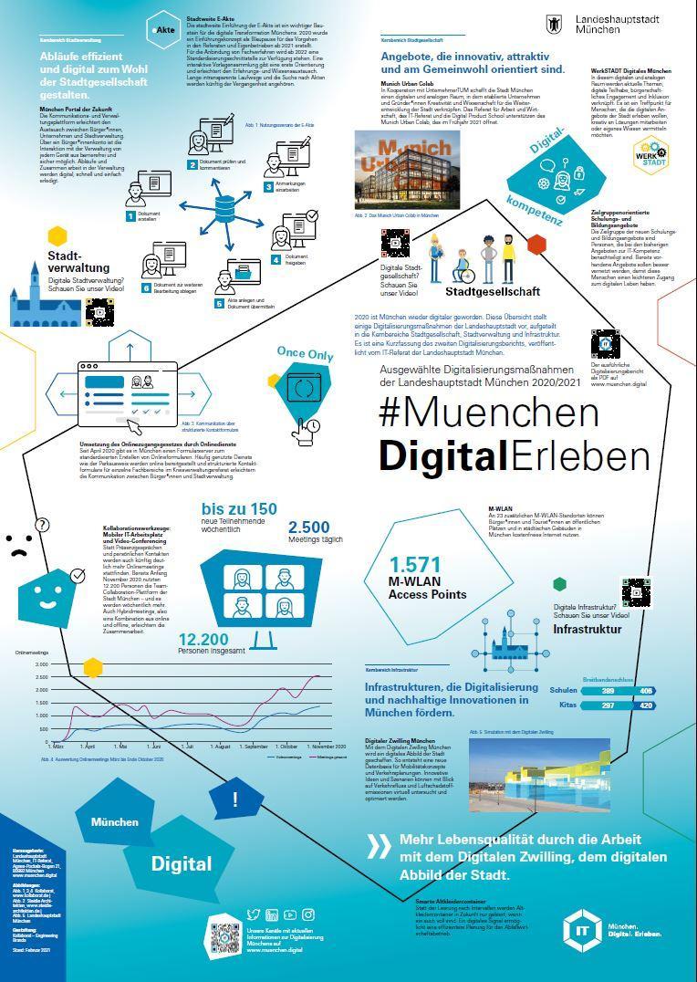 Ansicht des Plakates zum Digitalisierungsbericht München 2020_2021