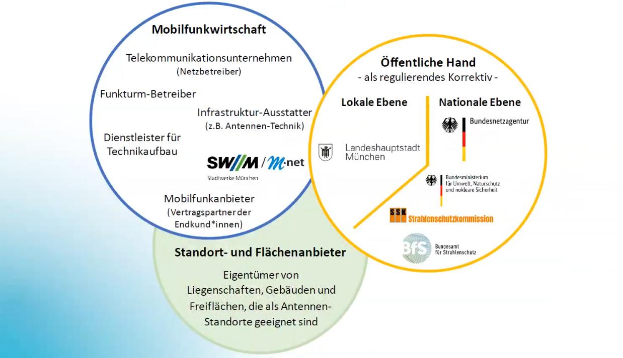 Stakeholder im Mobilfunk-Ökosystem