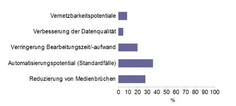 Statistik intern