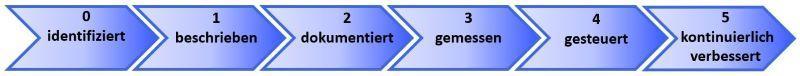 Pfeilgrafik Prozessmanagement Reifegrade