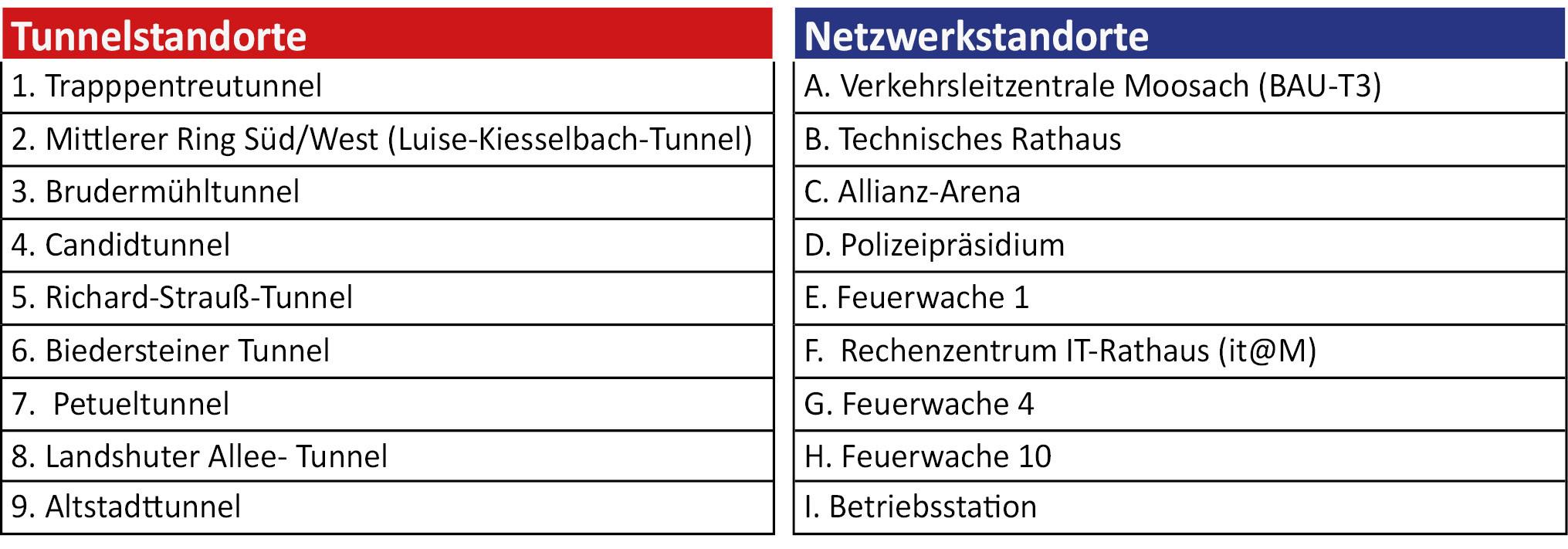 Tabelle der Tunnelstandorte