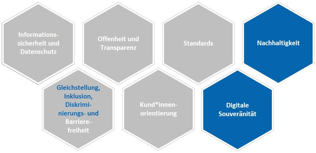 strategischen Prinzipien der Digitalisierungsstrategie