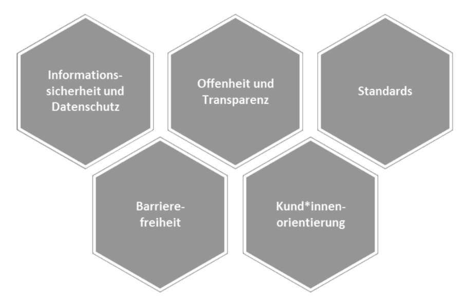 Strategische Prinzipien der IT Münchens
