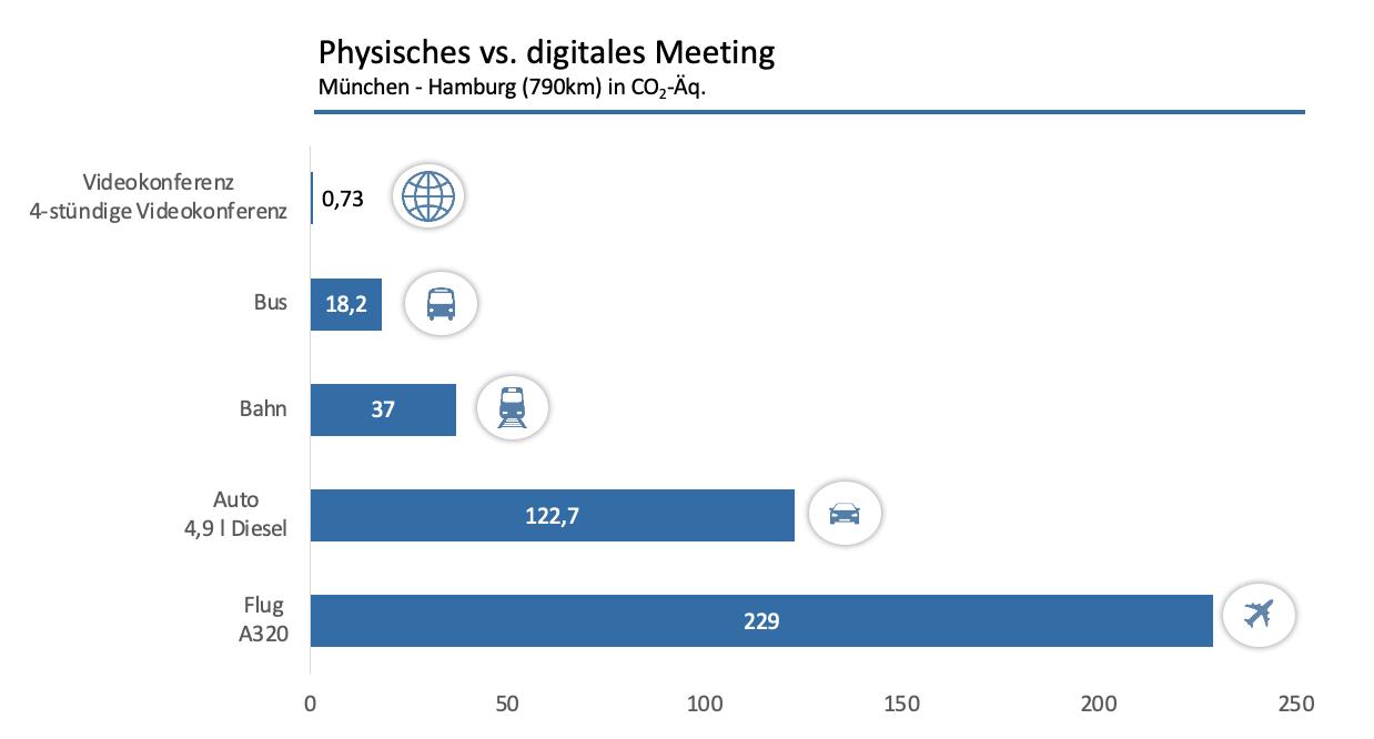 Grafik zum CO2-Fußabdruck von physischen und digitalen Meetings