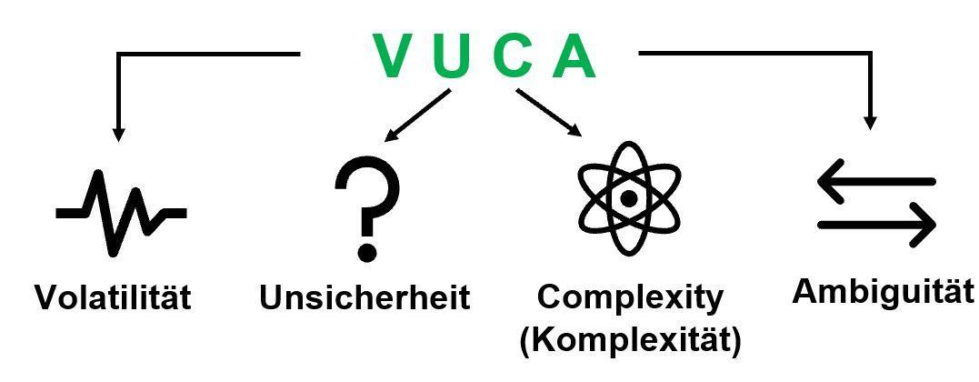 VUCA erklärt