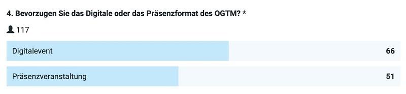 Umfrage zum Veranstaltungsformat. Ergebnisse ausgewogen.