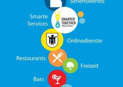 Kategorien innerhalb der SmartCity App