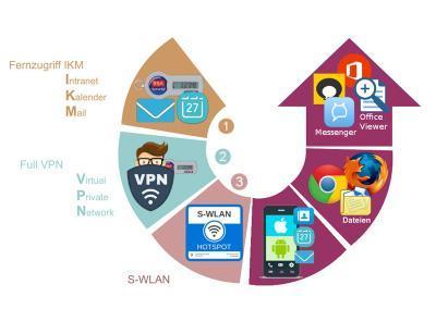 Aufbau einer sicheren Basis für die digitale Verwaltung