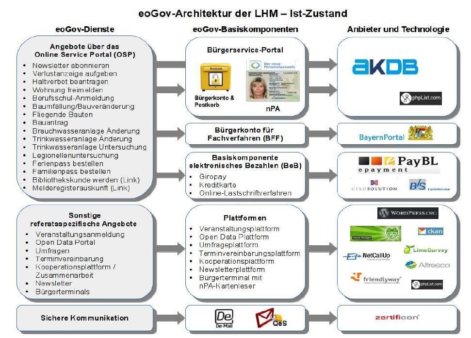 IT-Services der Stadt vorantreiben – Stufe 2a des Projekts E- und Open-Government